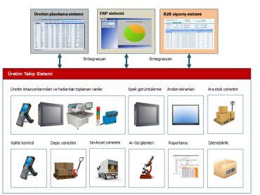 Üretim İzleme ve Raporlama Sistemleri